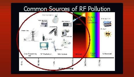 common sources of rf pollution 2